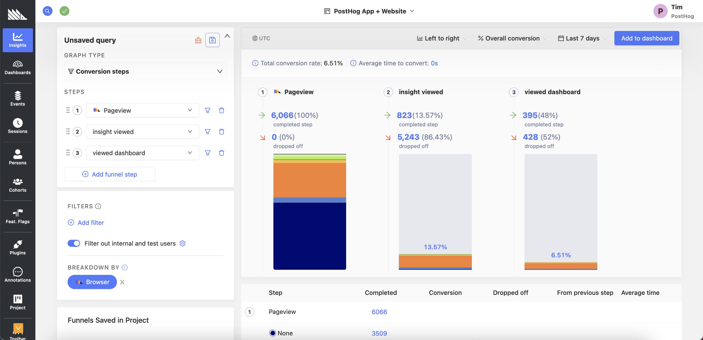 PostHog dashboard screenshot